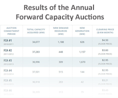 Results of the Annual Forward Capacity Auctions Table